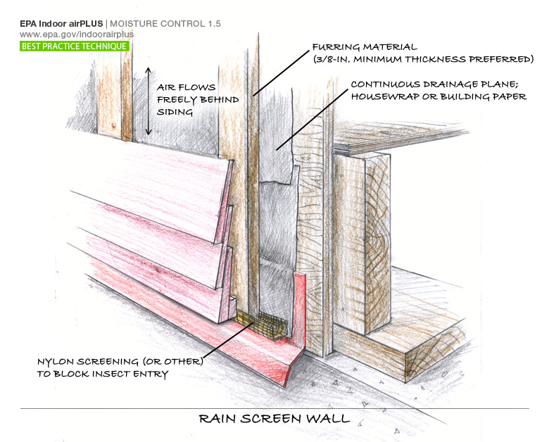 Solution basics rain and groundwater drainage real home for Household drain design