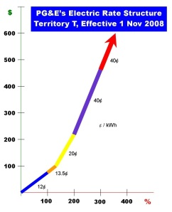 Electric Bill, PG&E Territory T, Effective 1 Nov 08
