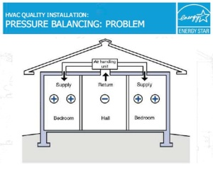 Return Air House Pressure Imbalance