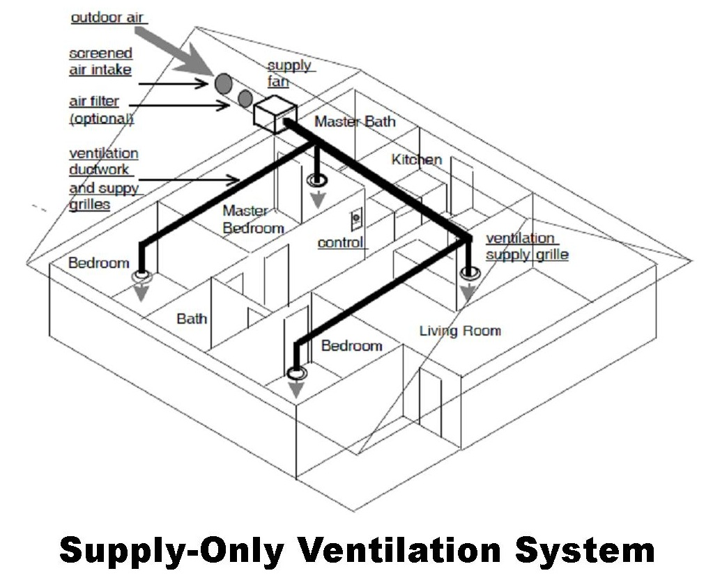 Air Ventilation System : Solutions basics ventilation real home energy