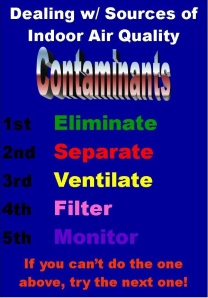 Dealing w/ IAQ Contaminants