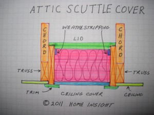 Attic Scuttle Hole Cover